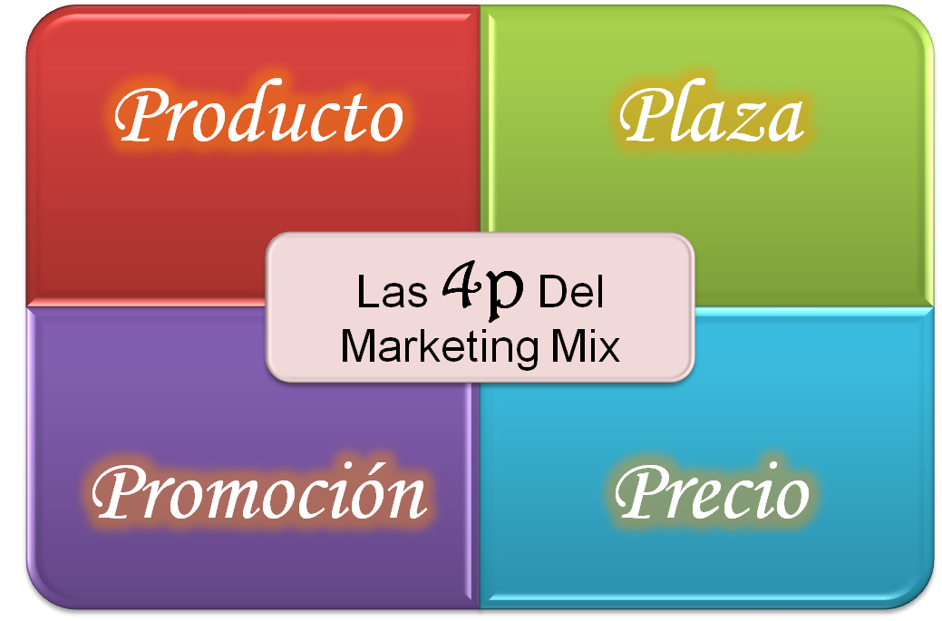 Marketing Mix Y Sus Elementos